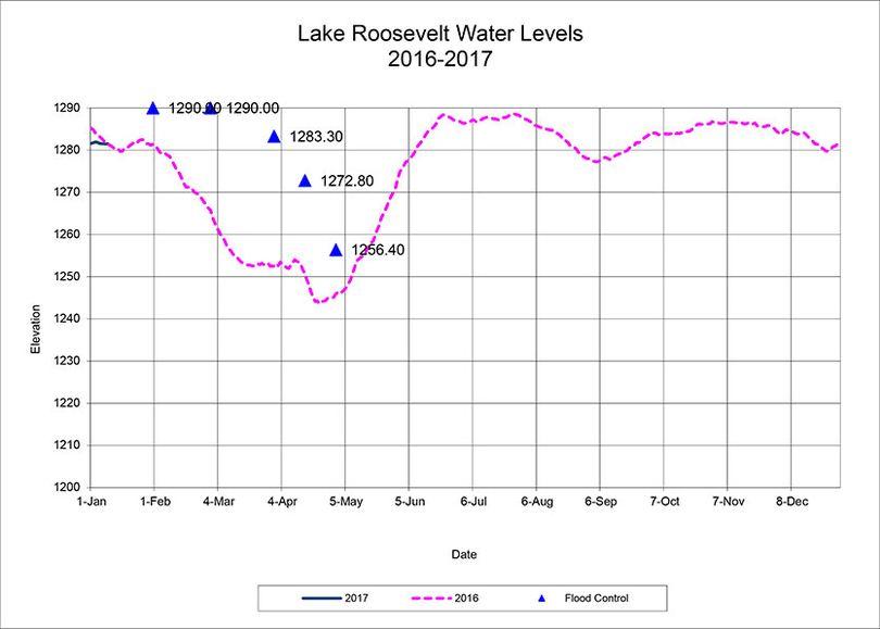 Lake Roosevelt levels forecast for 2017. (U.S. Bureau of Reclamation)
