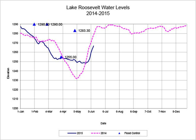 Lake Roosevelt water level has risen from elevation 1,269 feet on June 12 to 1,280 feet on June 23. (U.S. Bureau of Reclamation)
