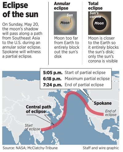 A partial solar eclipse on Sunday, May 20, 2012, will darken one side of the sun in the Inland Northwest. The region will be on the northern side of the path of the annular eclipse running from Asia to Texas. (Staff and wire graphic)