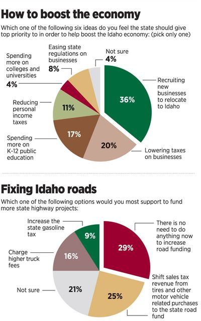 Poll results for Idahoans' priorities for boosting the economy and fixing roads.  (Molly Quinn / The Spokesman-Review)