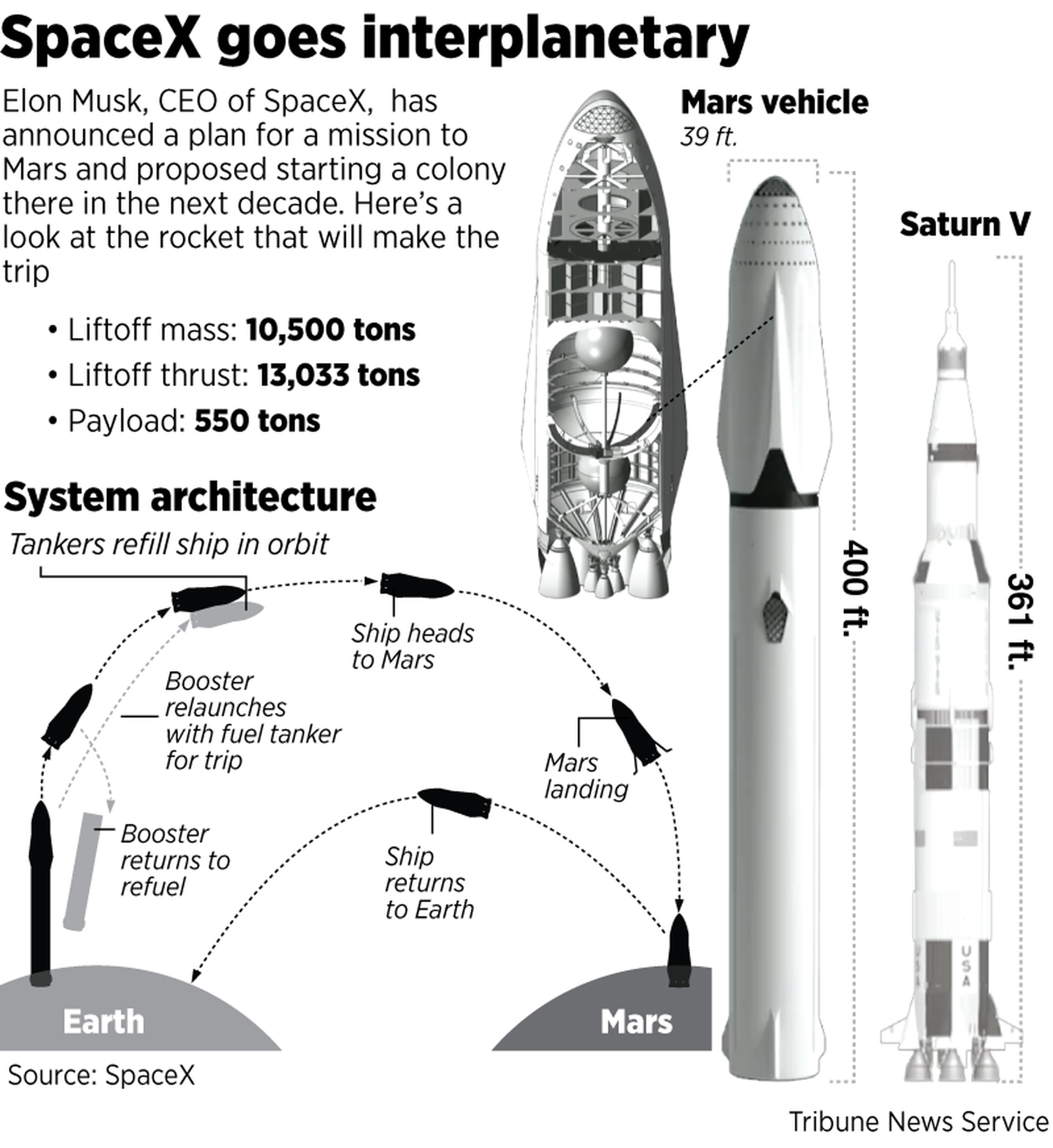 Elon Musk Unveils Plans For Colonizing Mars The Spokesman Review