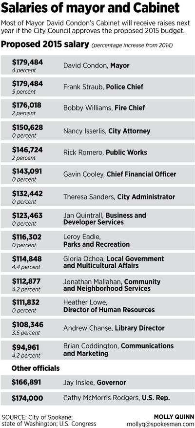 Salaries of Spokane mayor and Cabinet members. (Molly Quinn)