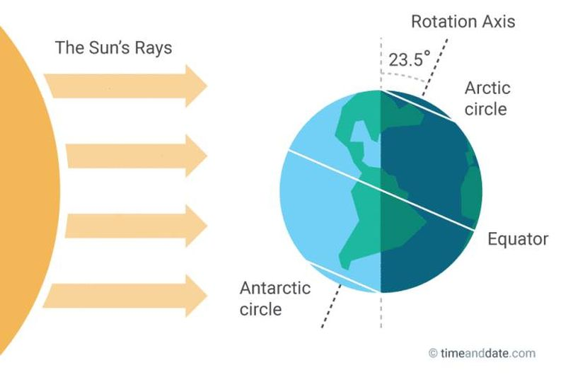 Winter solstice explained.