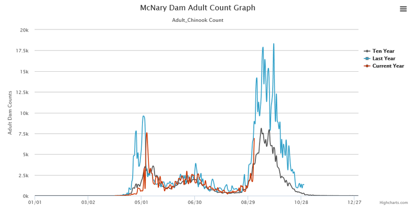 McNary Dam is the last dam migrating salmon must cross before swimming up into the Hanford Reach of the Columbia River. (Fish Passage Center)