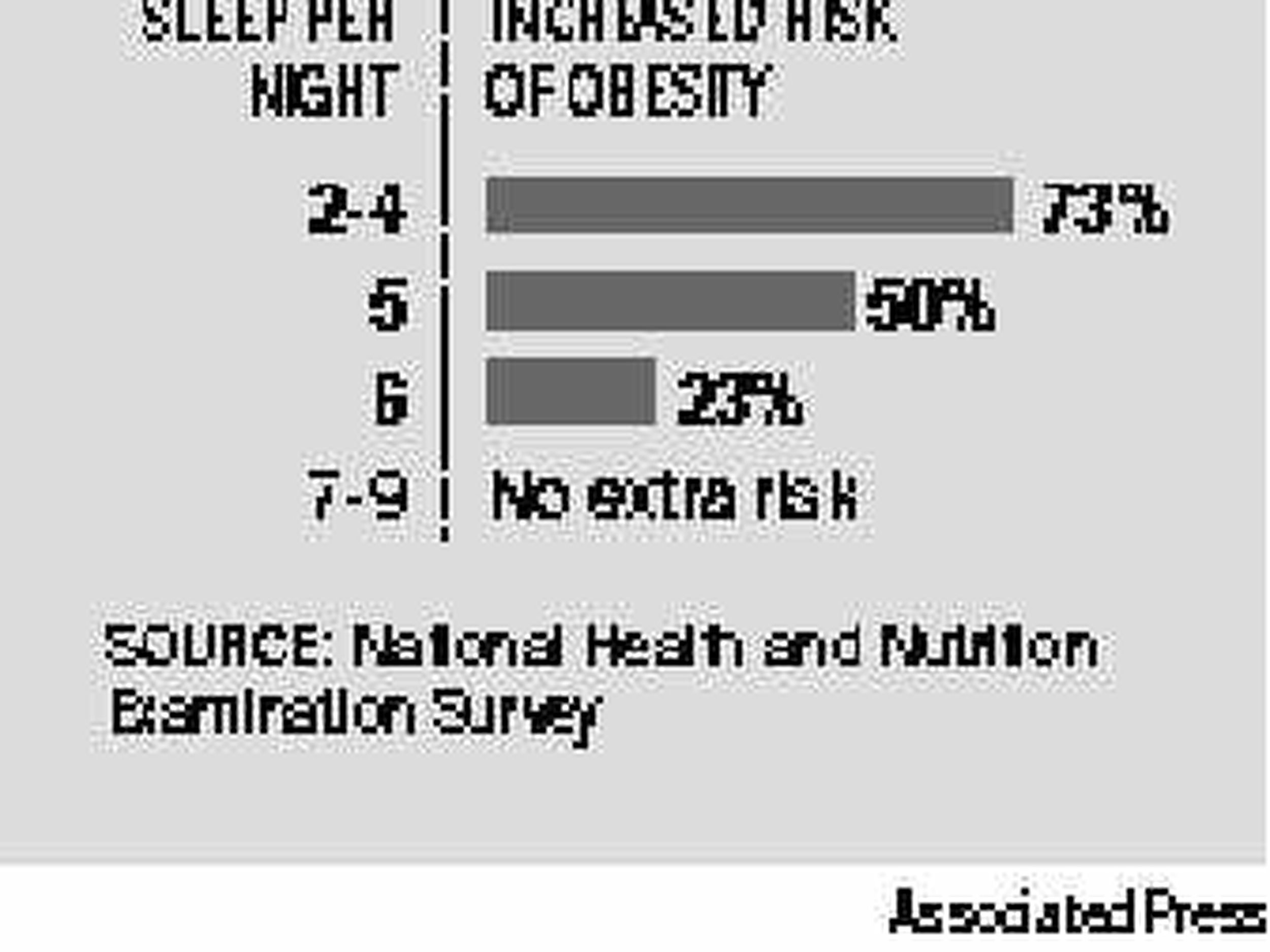 Sleep May Cut Risk Of Obesity The Spokesman Review