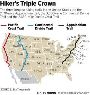 The Triple Crown for long-distance hikers includes the Pacific Crest Trail, Continental Divide Trail and Appalachian Trail.